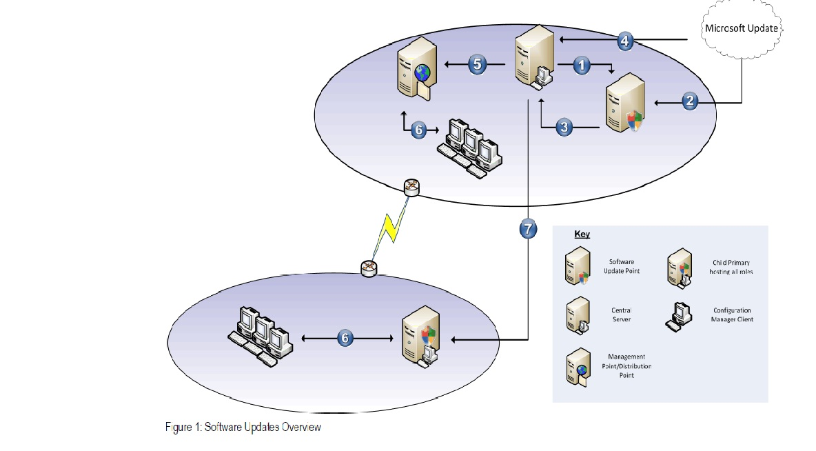 SCCM Patch Deployment Process ~ Learn IT
