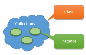 SCCM-2007-security-Collections-Class-Instance