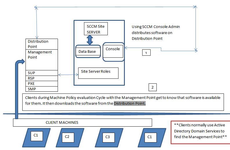 SCCM Software Distribution Working