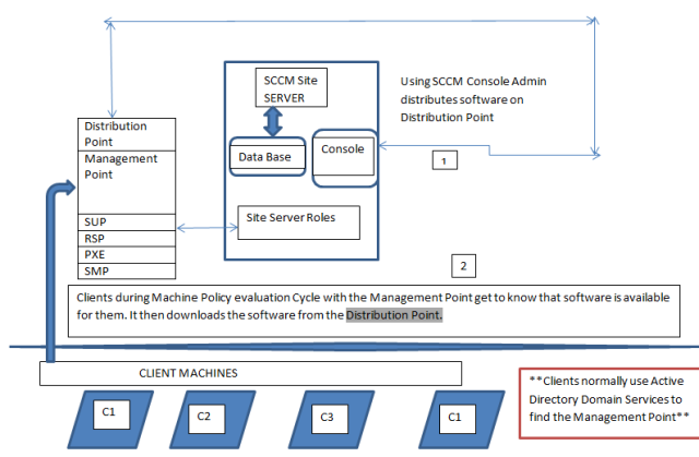 SCCM Software Distribution Working