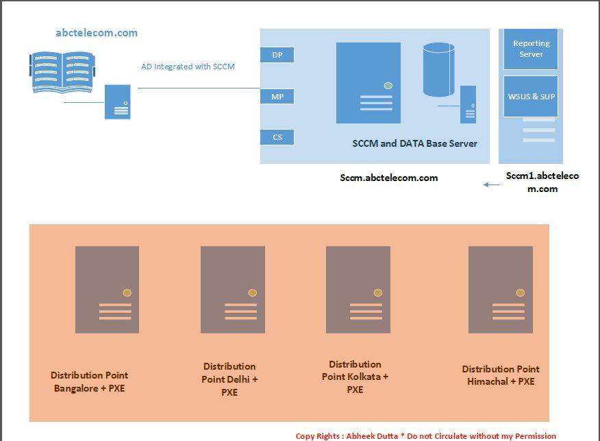 sccm design document by abheek