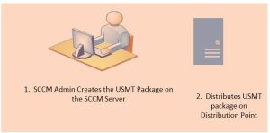 User State Migration Tool - USMT SCCM 2012