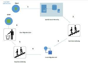 SCCM 2007 to SCCM 2012 Migration Workflow