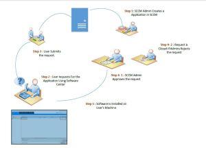 User request For Software SCCM 2012
