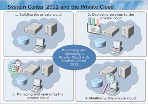 Private Cloud Life Cycle