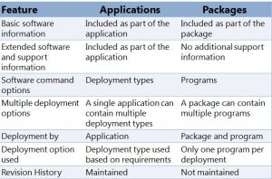 App Vs Packages