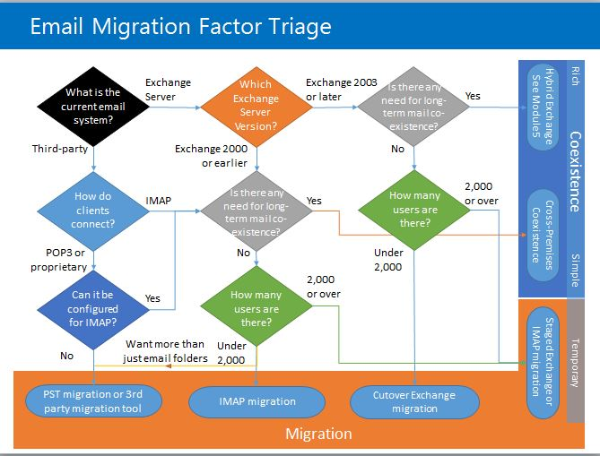 Email Migration To Office 365