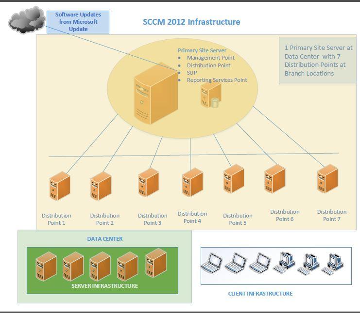 Sccm Sample Architecture Diagram