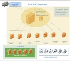 SCCM Architecture Diagram